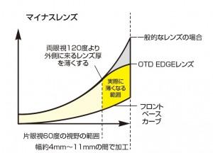 オークリー 度付きサングラス OTD EDGE