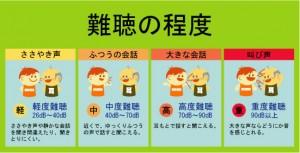江戸川区 補聴器 メガネ 口コミ 評判