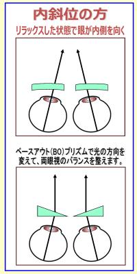 武蔵野市 武蔵境 メガネ 眼鏡 認定眼鏡士 両眼視 プリズム 1