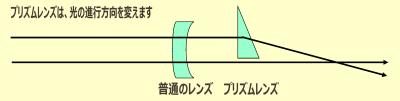 武蔵野市 武蔵境 メガネ 眼鏡 認定眼鏡士 両眼視 プリズム 2