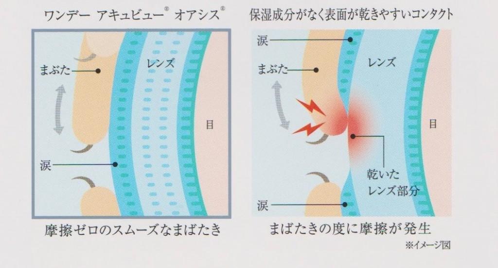 コンタクトレンズ 東京 都 江戸川区 船堀 メガネ 視力検査3