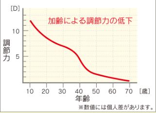 視力検査 東京 都内 江戸川区 船堀